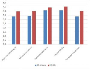 Kuvio 1, Innovaatiokompetenssien keskiarvot summamuuttujista ennen ja jälkeen opiskelijaosaston