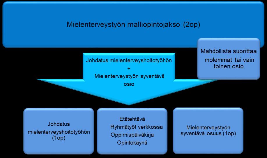 Kaaviokuva