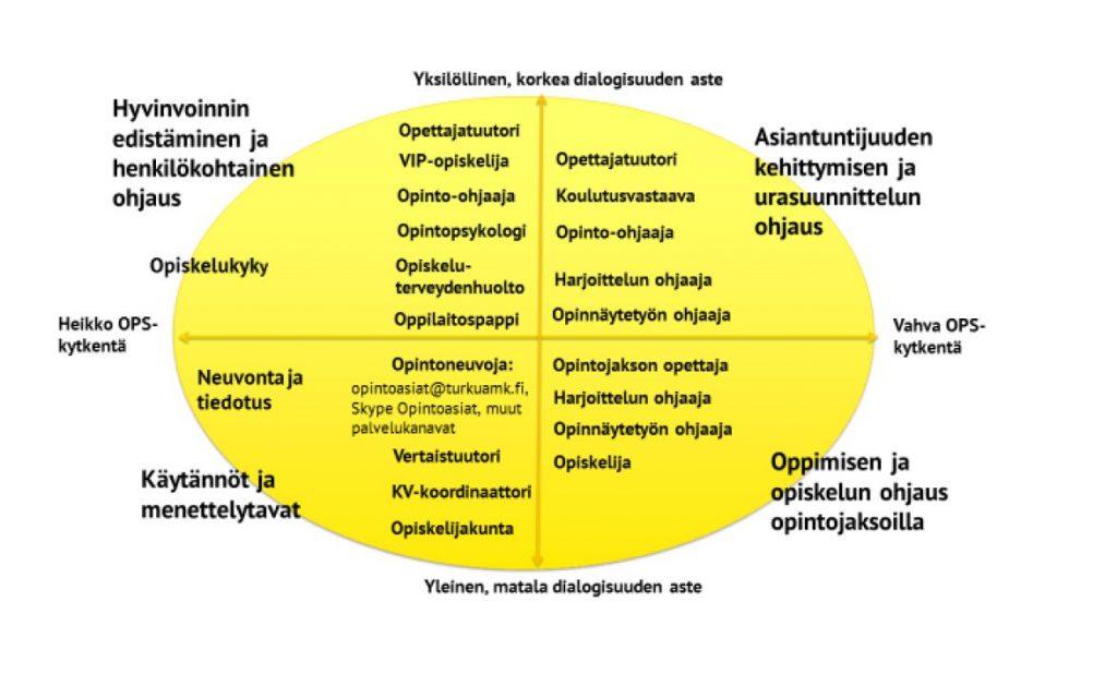Kuviossa esitetään opiskelijoiden ohjauksen osa-alueet.