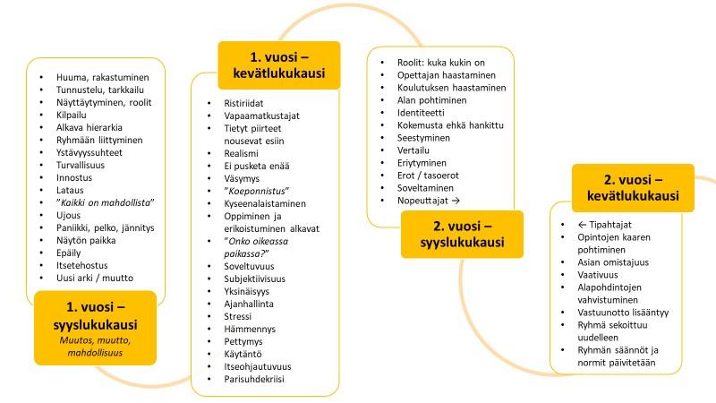 Kuviossa esitetään ryhmän ilmiöt ensimmäisenä ja toisena opiskeluvuotena.