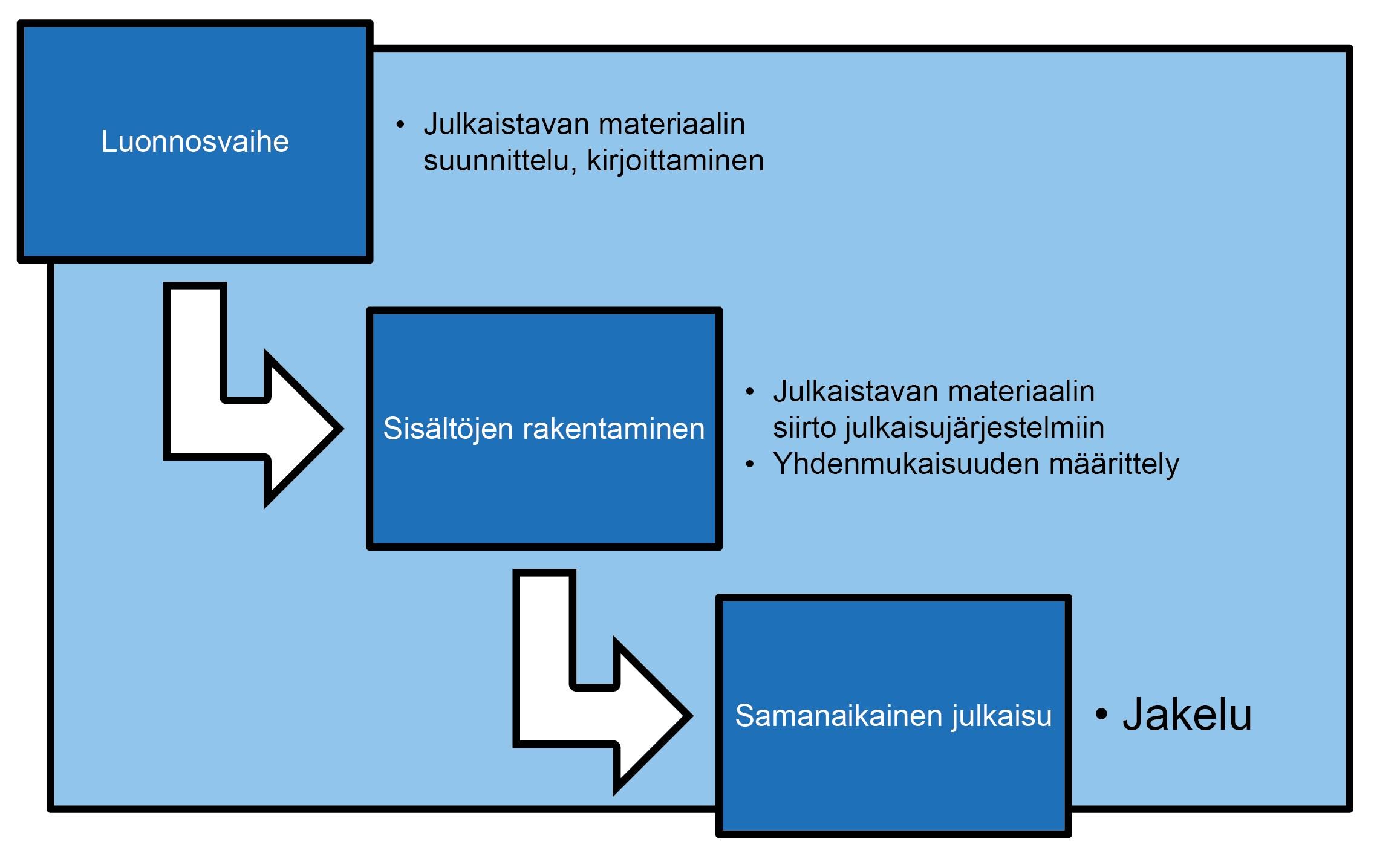 Kuvio havainnollistaa sisällöntuotannon työjärjestystä.