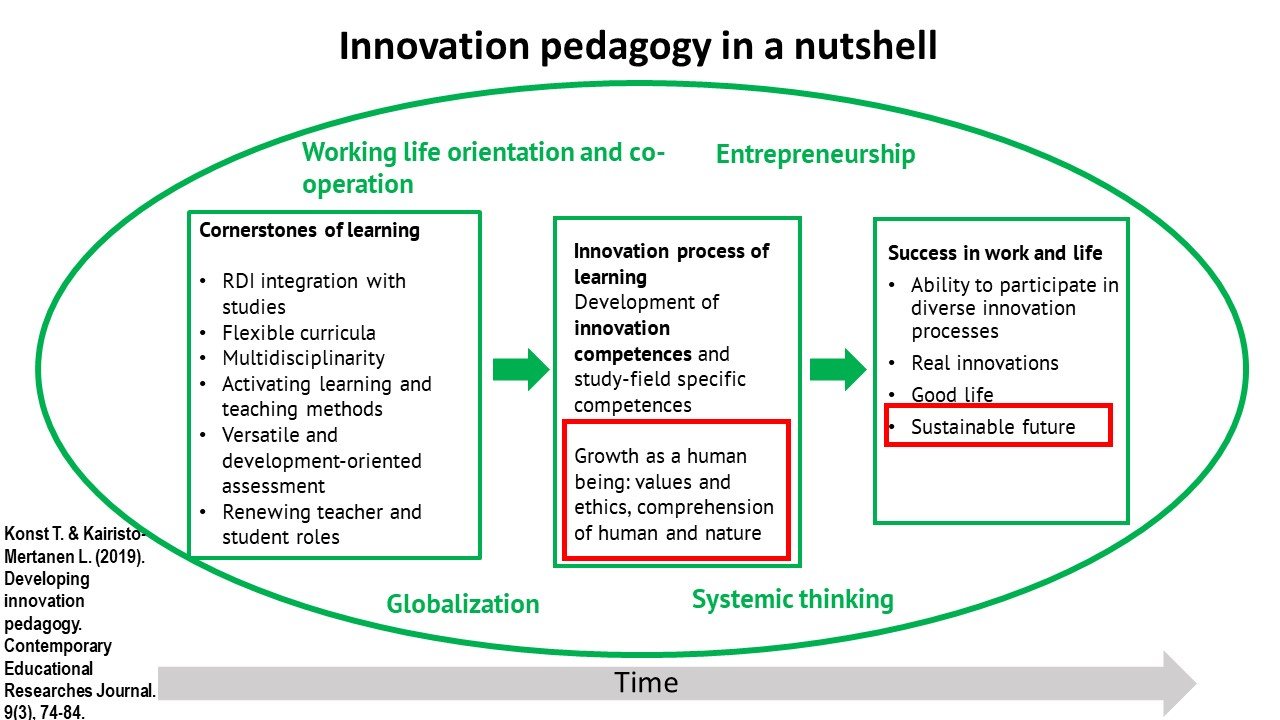 Innovation pedagogy in a nutshell