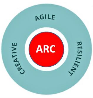 Circle Agile - Resilient - Creative