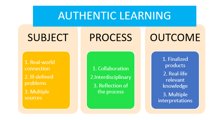 Figure: authentic learning