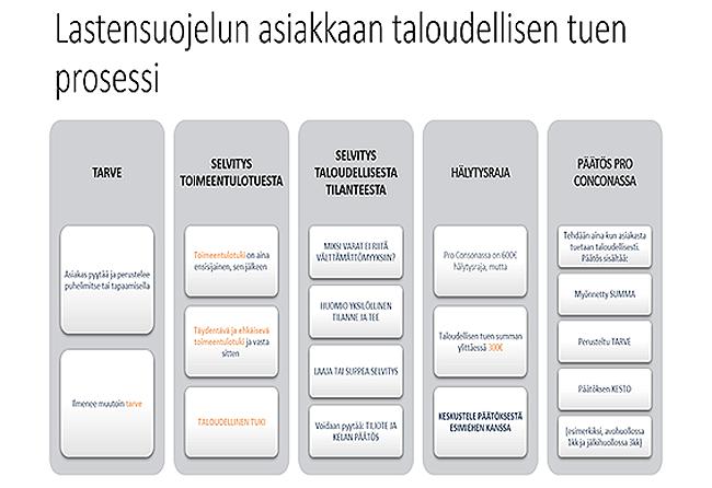 Lastensuojelun asiakkaan taloudellisen tuen prosessi graafi