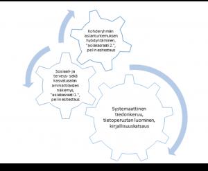 Kehittämisprojektin innovaatioprosessi ratasmalli, infograafin sisältämä tieto kuvattu muulla leipätekstissä.